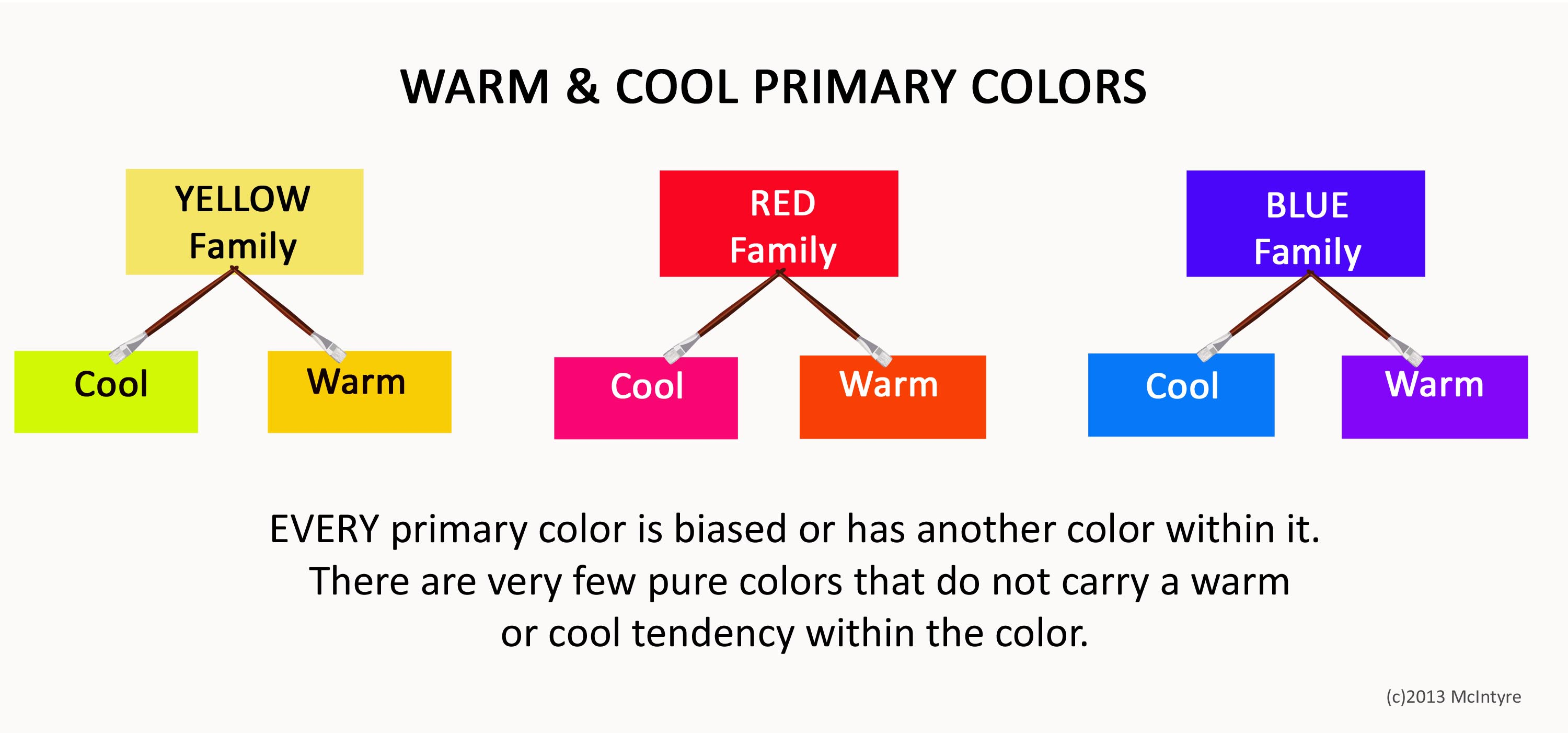 Do artists know if a color is warm or cool important color theory tip