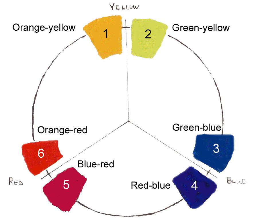 how to mix primary colors to make secondary colors