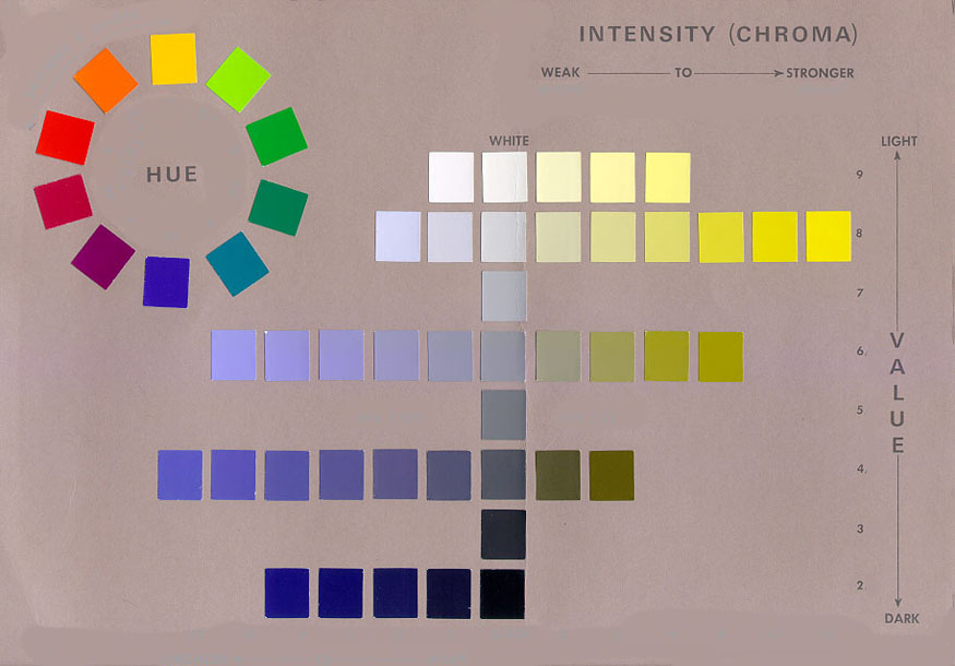 Three Characteristics of Every Color, color theory, painting lesson, munsell