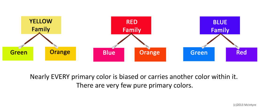 Are Pure Hues Warm And Cool Colors